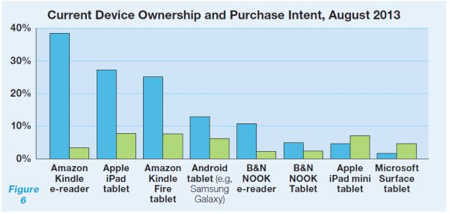 Device Ownership Table